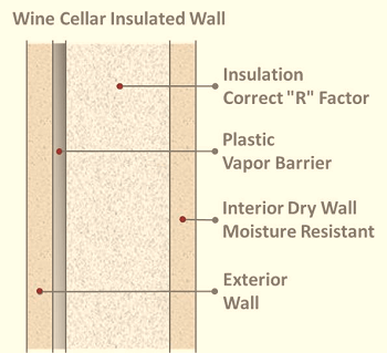 Get help – how to install a vapor barrier - wine cellar cooling systems