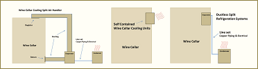 Learn more about the different wine cellar refrigeration systems