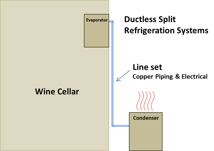 Get Help to select Ductless Split Refrigeration Systems