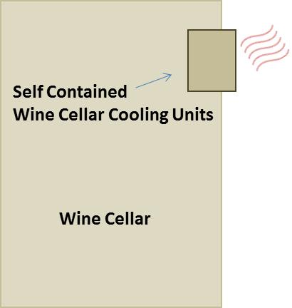 Get Help to select Self Contained Wine Cellar Cooling Units