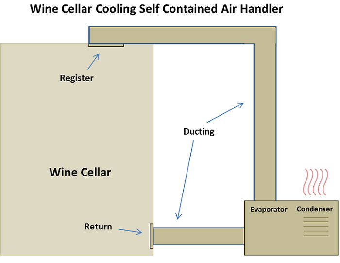 Get Help to select Self-Contained air handler Wine Cellar Climate Control Systems