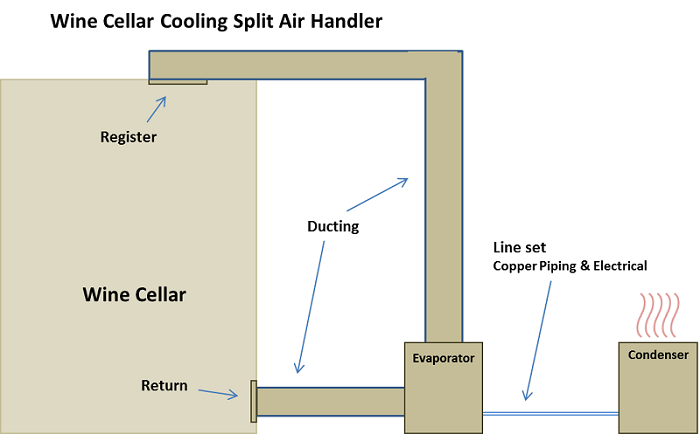 Get Help to select Ducted-split air handler Wine Cellar Climate Control Systems