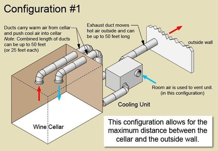 Wine Guardian Self Contained Ducted Cellar Cooling System How They Work